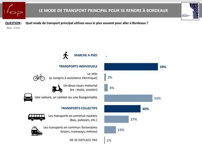 L'utilisation des transports à l'heure par les habitants de Saint-Médard.