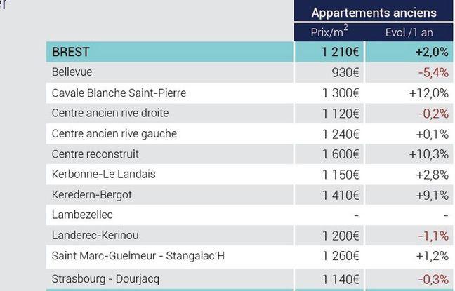 C'est dans le centre-ville reconstruit que les prix sont les plus chers à Brest.
