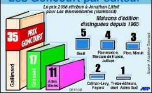 """Sorti le 21 août, """"Les Bienveillantes"""" s'est déjà vendu, selon son éditeur, à 250.000 exemplaires. """"Nous allons faire un nouveau tirage de 150.000 exemplaires dès aujourd'hui, mais je n'ai du papier que pour 90.000 exemplaires"""", expliquait lundi Antoine Gallimard."""