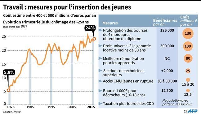 Infographie : le chômage des jeunes en France.