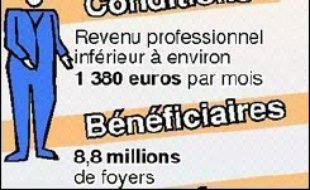Quelque 125.000 chômeurs devant rembourser des trop perçus de prime pour l'emploi en seront finalement dispensés, a promis mardi Dominique de Villepin, réagissant sans tarder au tollé provoqué à gauche par leur situation.