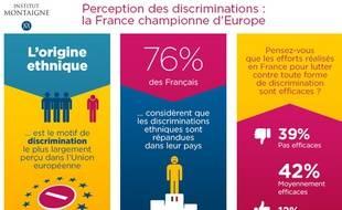 Infographie extraite du rapport «Dix abs de politiques de diversité: quel bilan ?»