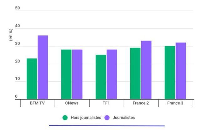 Pourcentage de femmes présentées dans les bandeaux des chaînes de télévision.