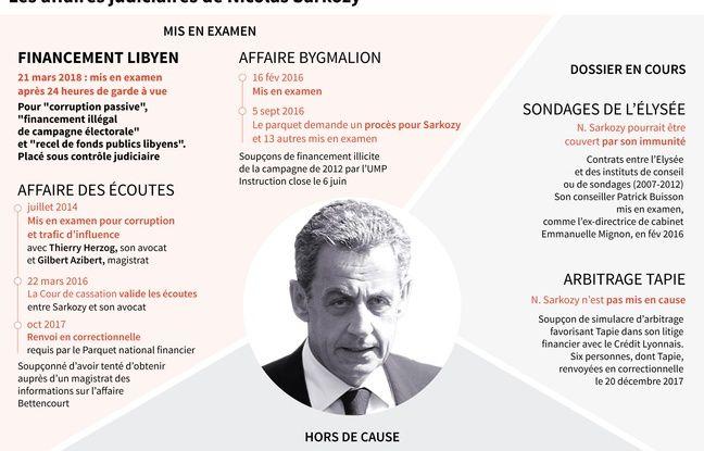 Nicolas Sarkozy, un ancien président face à ses dossiers judiciaires