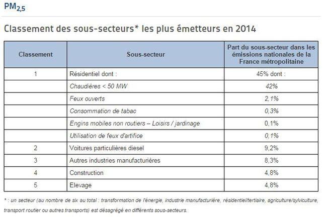 Cause des émissions de particules fines en France
