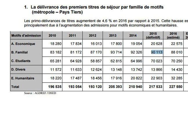 La classification des titres de séjours délivrés entre 2010 et 2016 en France.