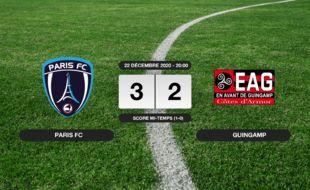 Ligue 2, 17ème journée: Succès 3-2 du Paris FC face à Guingamp