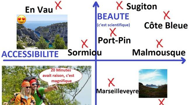 Marseille: Quelle est la calanque la plus belle, quelle est la plus accessible? Amis touristes, suivez le guide
