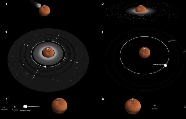 Chronologie des événements qui auraient donné naissance à Phobos et Deimos.