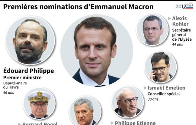 Graphique qui synthétise les premières nominations d'Emmanuel Macron.