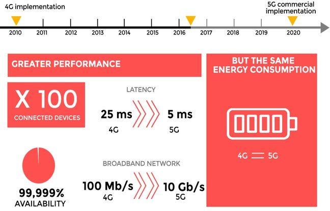 Les évolutions de la 5G, selon B Com
