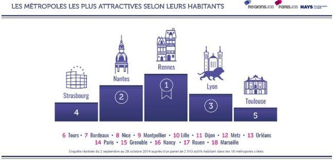 Classement général de l'enquête RegionsJob-ParisJob-Hays