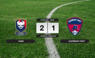Ligue 2, 38ème journée: Caen s'impose à domicile 2-1 contre le Clermont Foot