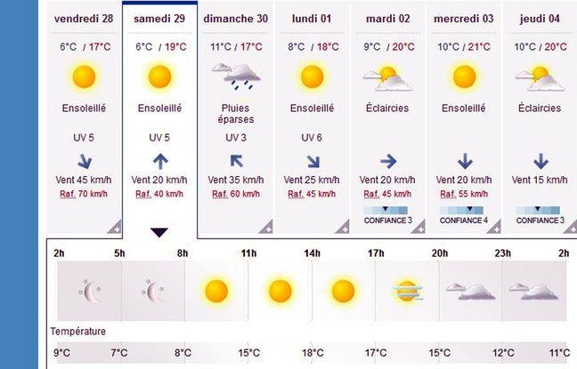 Les conditions climatiques s'annoncent bonnes pour Bastia-Rennes.