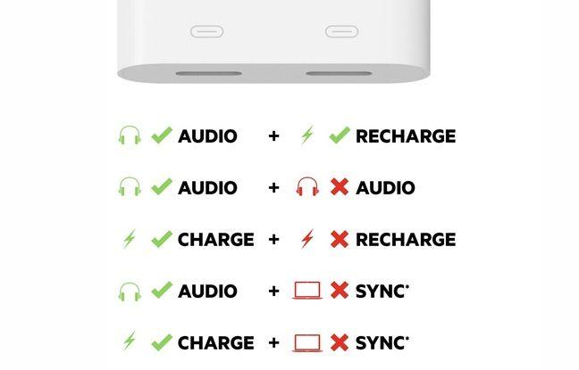 Les adaptateurs avec deux prises Lightning non compatibles pour une double écoute.
