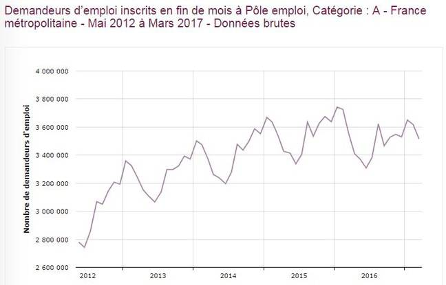 L'évolution du nombre de demandeurs d'emploi inscrits en catégorie A entre 2012 et 2017.