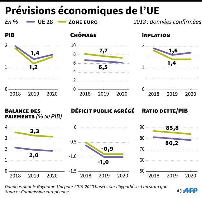 Zone euro : La croissance de nouveau revue à la baisse
