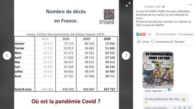 Les chiffres de la mortalité en 2020 et au cours des dernières années en France