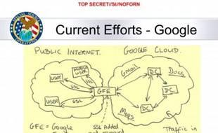 La NSA intercepterait directement le trafic de Google et Yahoo, selon un document fourni par Edward Snowden au «Washington Post».