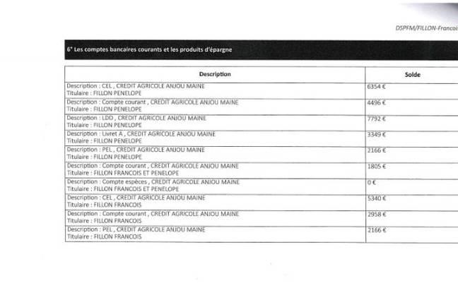 Les comptes bancaires du couple Fillon.