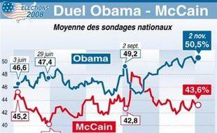 Barack Obama et John McCain, loin de pouvoir goûter au repos dominical, battaient la campagne dimanche à 48 heures du scrutin qui doit les départager dans la course à la Maison Blanche, alors que le candidat démocrate maintenait un avantage dans les sondages