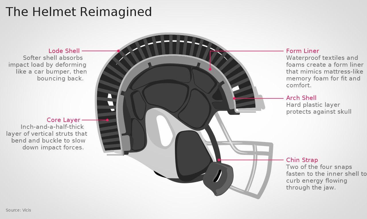 un casque d formable veut sauver les cerveaux des footballeurs am ricains. Black Bedroom Furniture Sets. Home Design Ideas