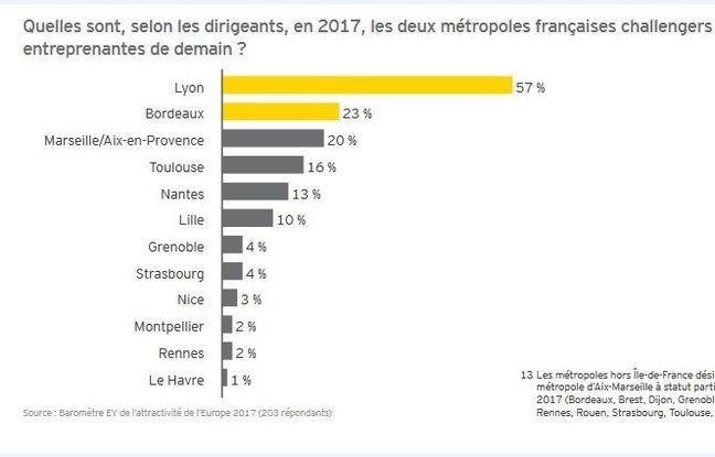 Classement des villes les plus attractives de France
