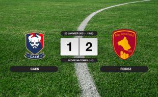 Ligue 2, 21ème journée: Rodez bat Caen 1-2 à l'extérieur