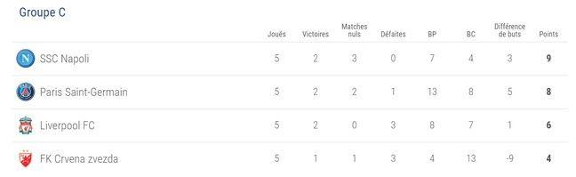 La classement du groupe C avant la dernière journée.