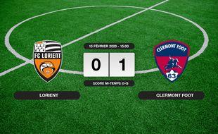 Ligue 2, 25ème journée: Clermont Foot bat Lorient 0-1 au Stade du Moustoir