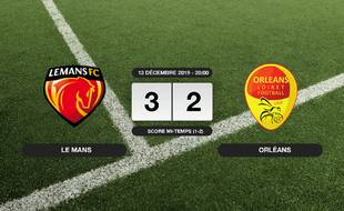 Ligue 2, 18ème journée: Le Mans bat Orléans 3-2 à