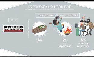 Les attaques à l'encontre de la presse par les politiques se multiplient depuis quelques années.