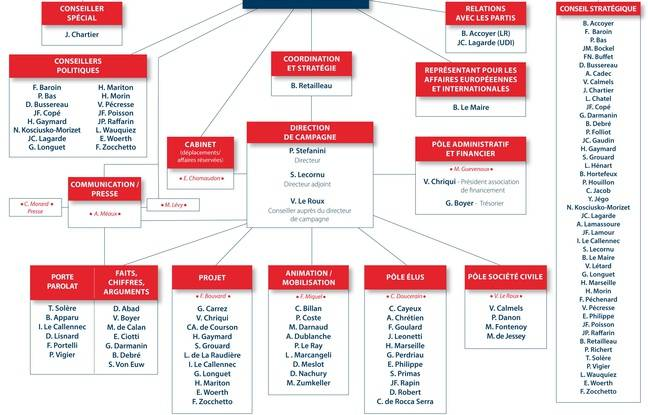 Organigramme de la campagne présidentielle de François Fillon, le 15 décembre 2016