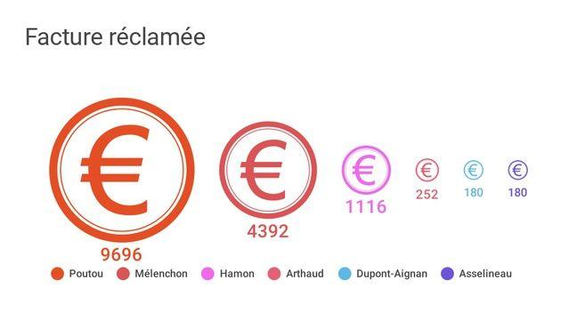Les montants facturés par la mairie de Toulouse aux candidats à la Présidentielle pour affichage sauvage.