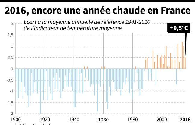 Ecart à la moyenne annuelle de réference 1981-2010 de l'indicateur de température moyenne en France (1900-2016)