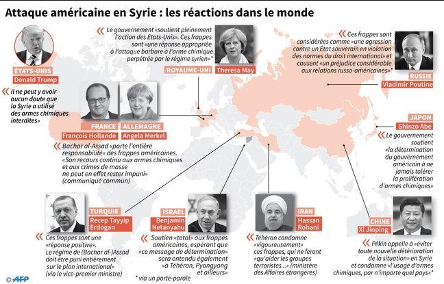 Inforgraphie des réactions des politiques dans le monde entier après les frappes américaines d'une base syrienne jeudi 6 avril 2017 suite à une attaque chimique.