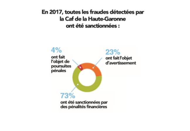 Les sanctions appliquées par la CAF 31 aux fraudes détectées en 2017.