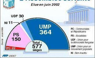 L'Assemblée nationale sortante compte 577 députés, dont la grande majorité répartis entre quatre groupes politiques, ainsi que 14 élus non inscrits.