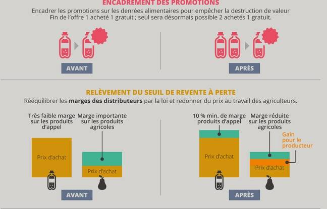 Infographie Ministère de l'agriculture.