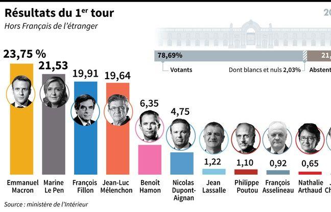 Résultats du premier tour des élections présidentielles en infographie
