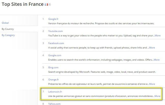Classement des sites les plus visités en France.