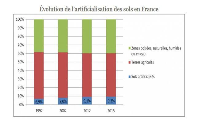 Les sols artificiels représentent 9,3% du territoire français selon l'estimation retenue par le ministère de l'agriculture.