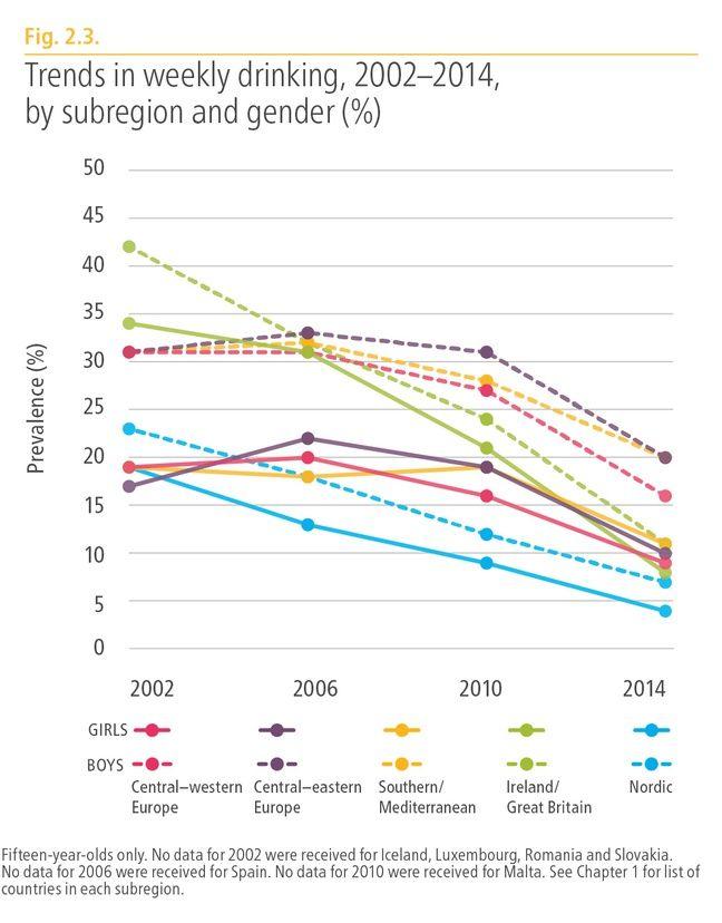 La consommation d'alcool des jeunes en Europe.