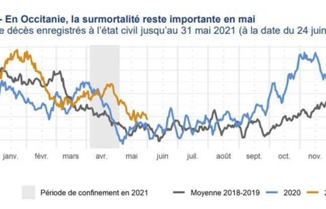 Le nombre de décès enregistrés en Occitanie en 2021, comparé à 2020 et à la moyenne 2018-19.