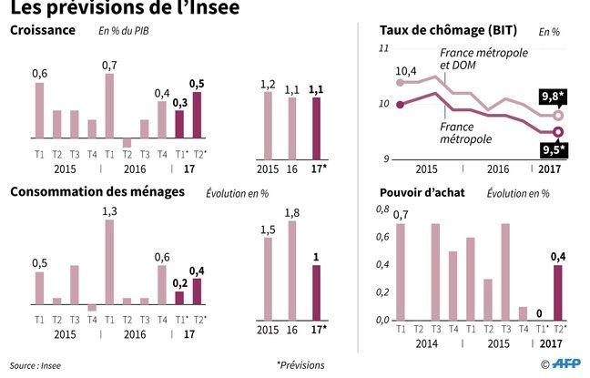 Evolution de la croissance, du chômage, de la consommation des ménages et du pouvoir d'achat en 2015 et 2016 et prévisions des 2 premiers trimestres 2017