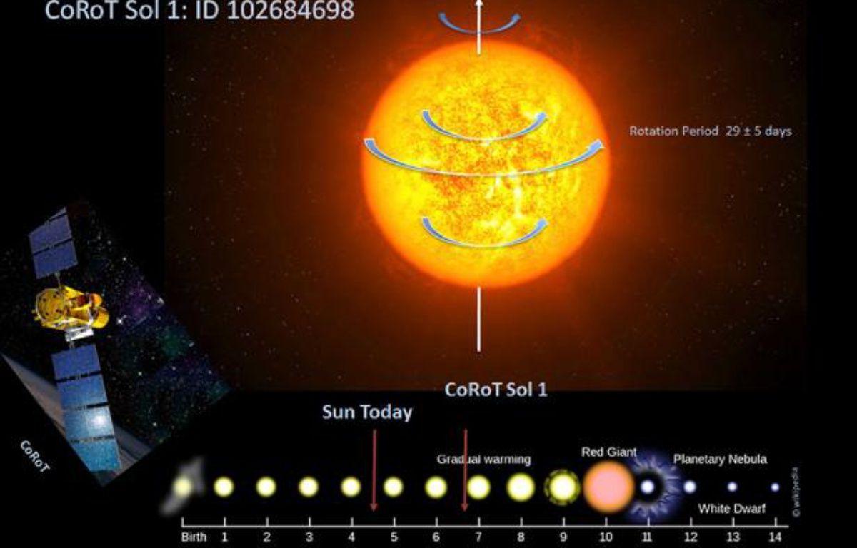 Image d'artiste de la nouvelle étoile jumelle du soleil, CoRot Sol 1, ainsi qu'une chronologie de l'évolution supposée du soleil (en milliards d'années). – DO NASCIMENTO ET AL.