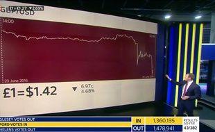 Le cours de la livre sterling, en chute libre après la victoire du Brexit synonyme de sortie de l'UE pour le Royaume-Uni.