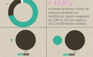 Chiffres sur les violences conjugales, 2013.