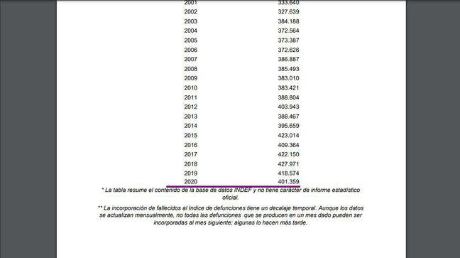 Comme il est précisé dans le document, il existe un décalage dans la mise à jour des données.