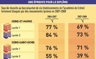 Le blocus, un barrage au bac? Résultats d'une étude menée par l'académie de Créteil.